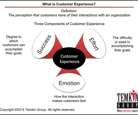 what is customer perception Customer expectations are the beliefs and assumptions of what an organisation's products, services and all-round customer service will be like customer perceptions are how consumers feel and regard an organisation's product or service after experiencing their offering first-hand.
